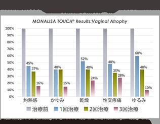 モナリザタッチの萎縮性腟炎症状の3回治療後の臨床効果
